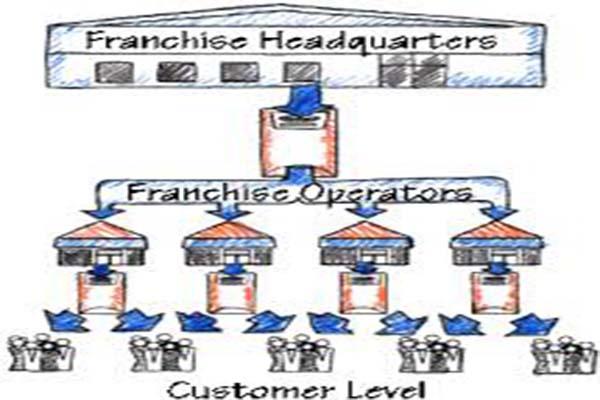 Membangun franchise