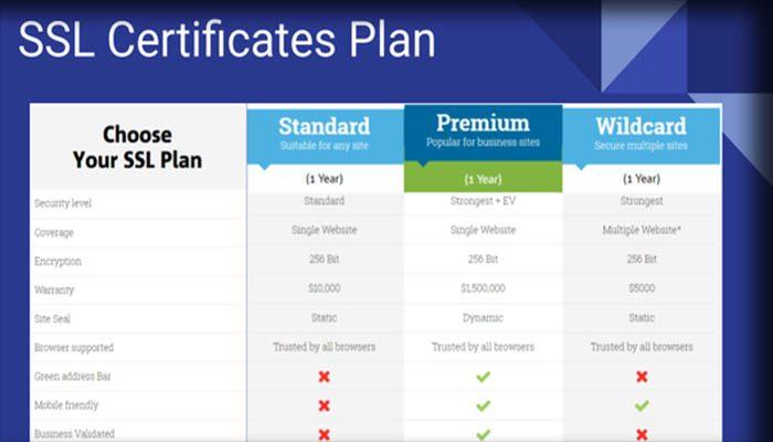 Dimana Bisa Membeli Sertifikat SSL?