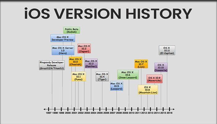 Sejarah Perkembangan iOS Dan Versinya
