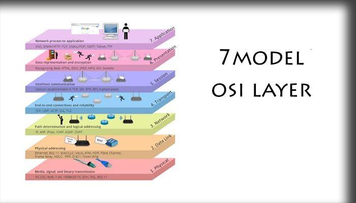 Ketujuh Layer pada Model OSI