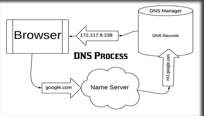 Fungsi DNS